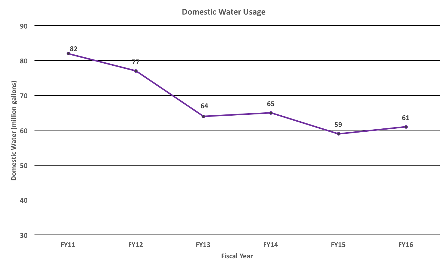 Domestic Water Usage