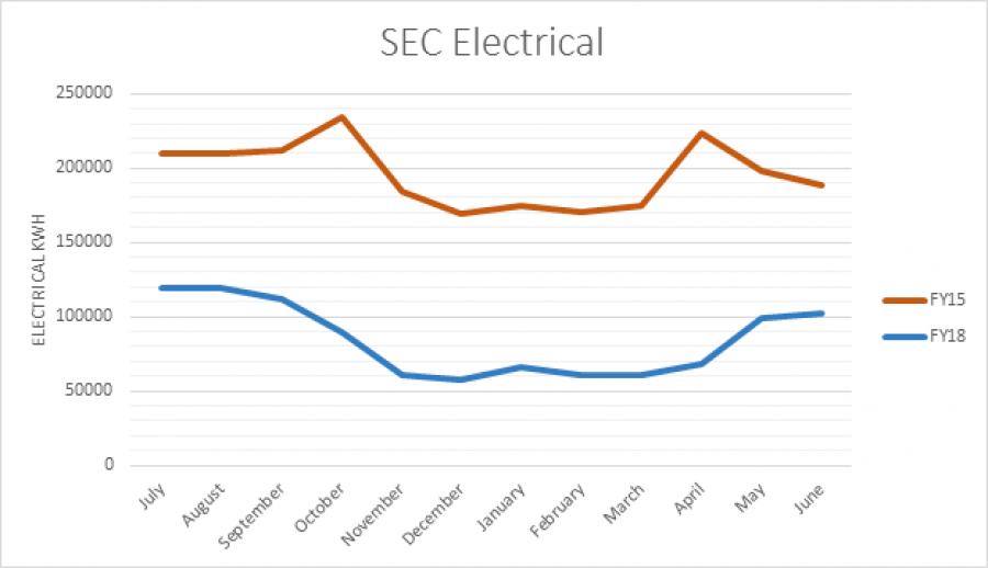 SEC Electrical Graph