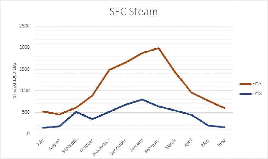SEC Steam Graph